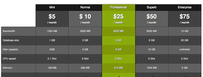 uPricing WordPress Pricing Table Plugin